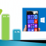 Android con el 84.1% del mercado Global de teléfonos inteligentes mientras Windows Phone esta con 0,7%