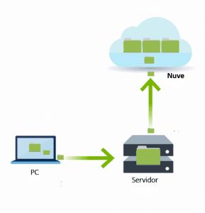 Copias de seguridad Métodos recomendados para Respaldar tu Computadora Métodos recomendados para Respaldar tu Computadora Copias de seguridad 1