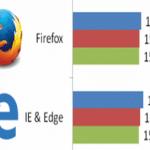 El navegador Firefox abanderado con un 15.6% contra Explorer y Edge 15.5%