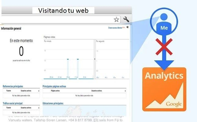 google-analytics-como-inabilitarlo-despues