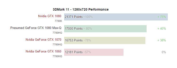 Acer Predator Triton 700 Acer Predator Triton 700 mantiene un factor de forma muy delgado 3DMark 11 Redimiento