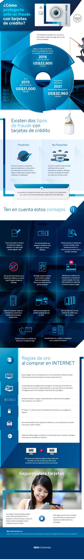 Infografía paraprotegerte ante fraude con tarjetas de crédito