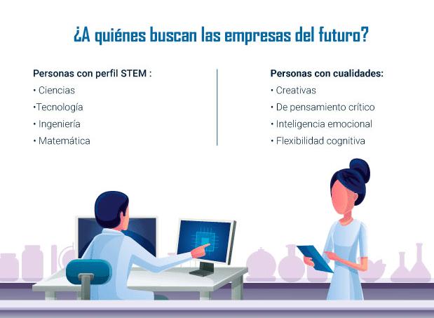 ¿A quienes buscan las empresas del futuro?